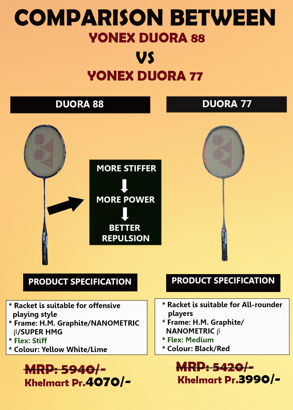 Comparison between Dura 88 Vs Duora 77_A