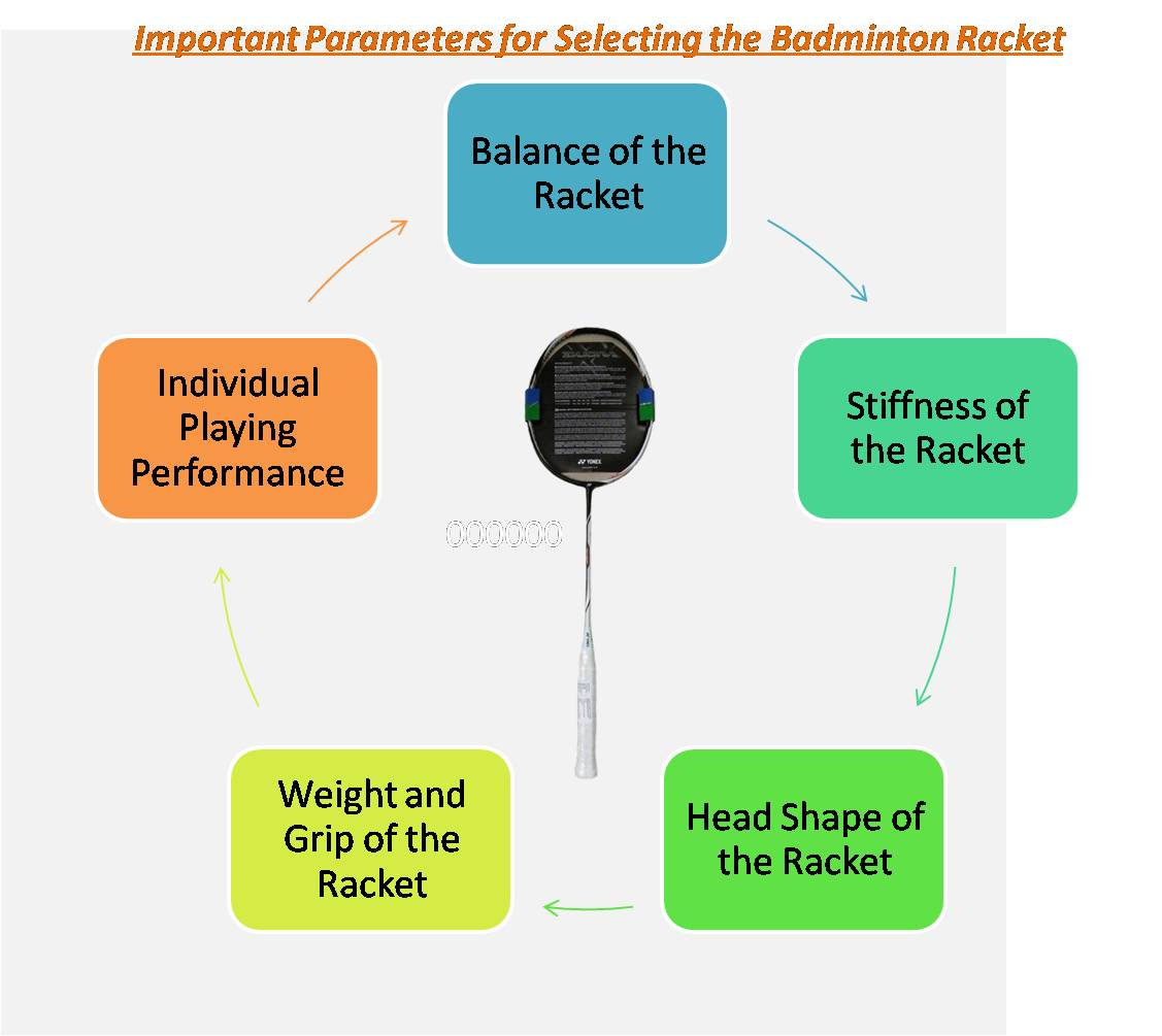 Important Parameters for Selecting the Badminton Racket_1