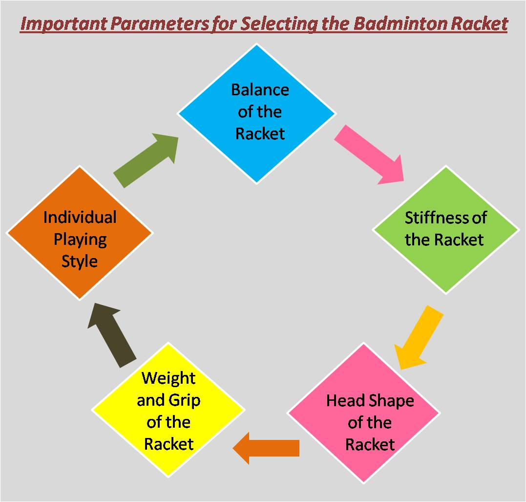 Important Parameters for Selecting the Badminton Racket