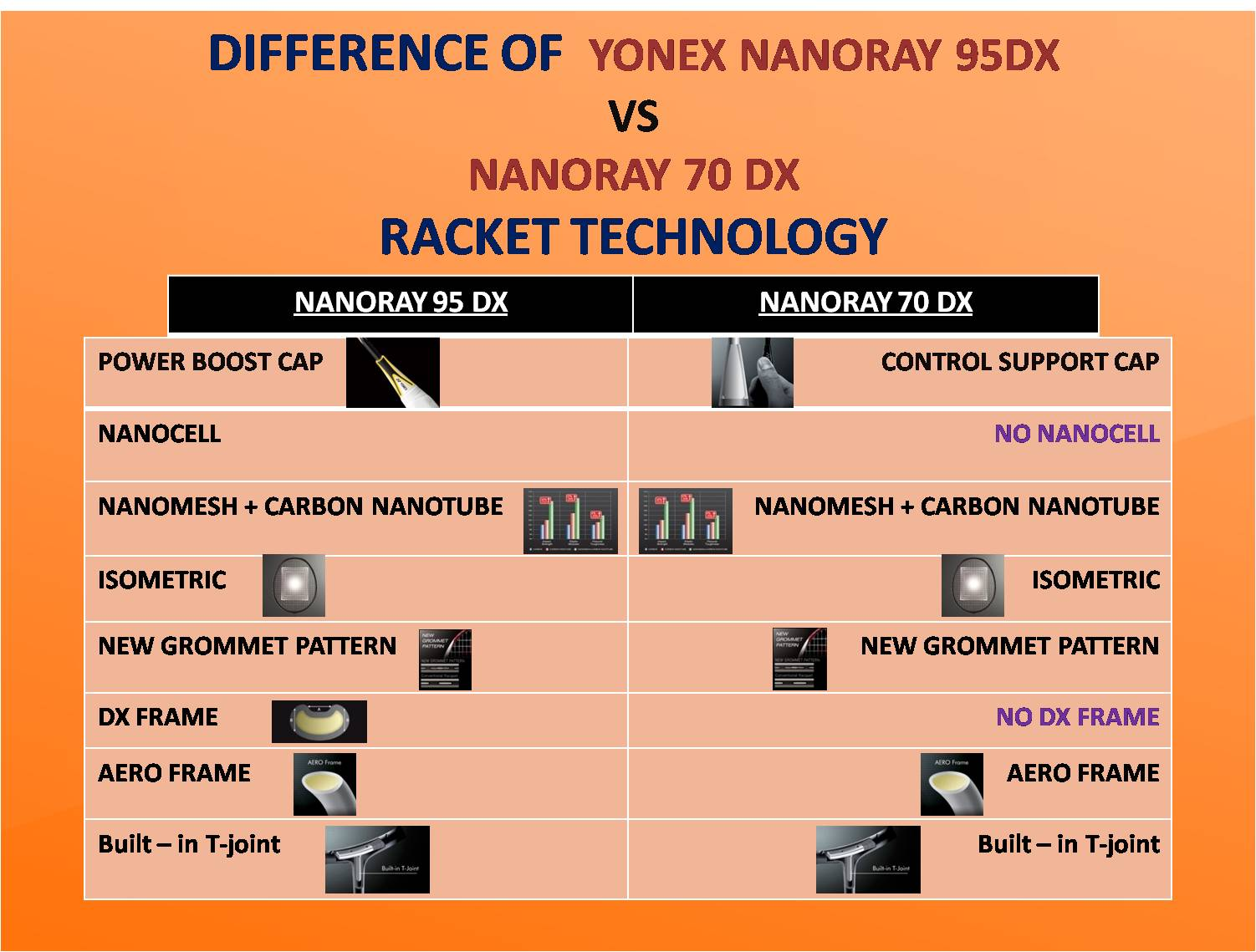 COMPARISON OF ACYONEX NANORAY 95 DX VS YONEX NANORAY 70 DX TECHNOLOGY_1