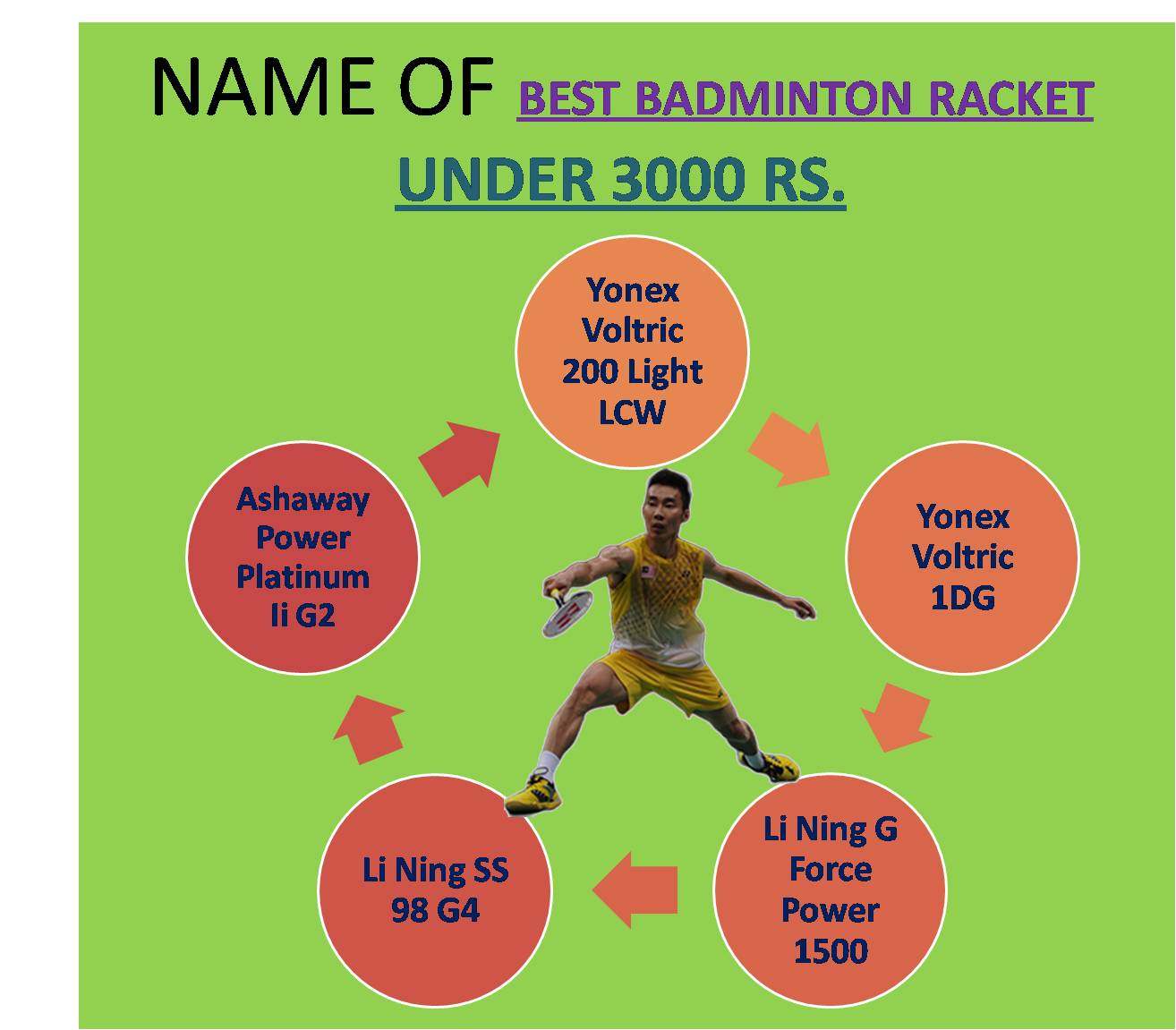 NAME OF BEST BADMINTON RACKET UNDER 3000