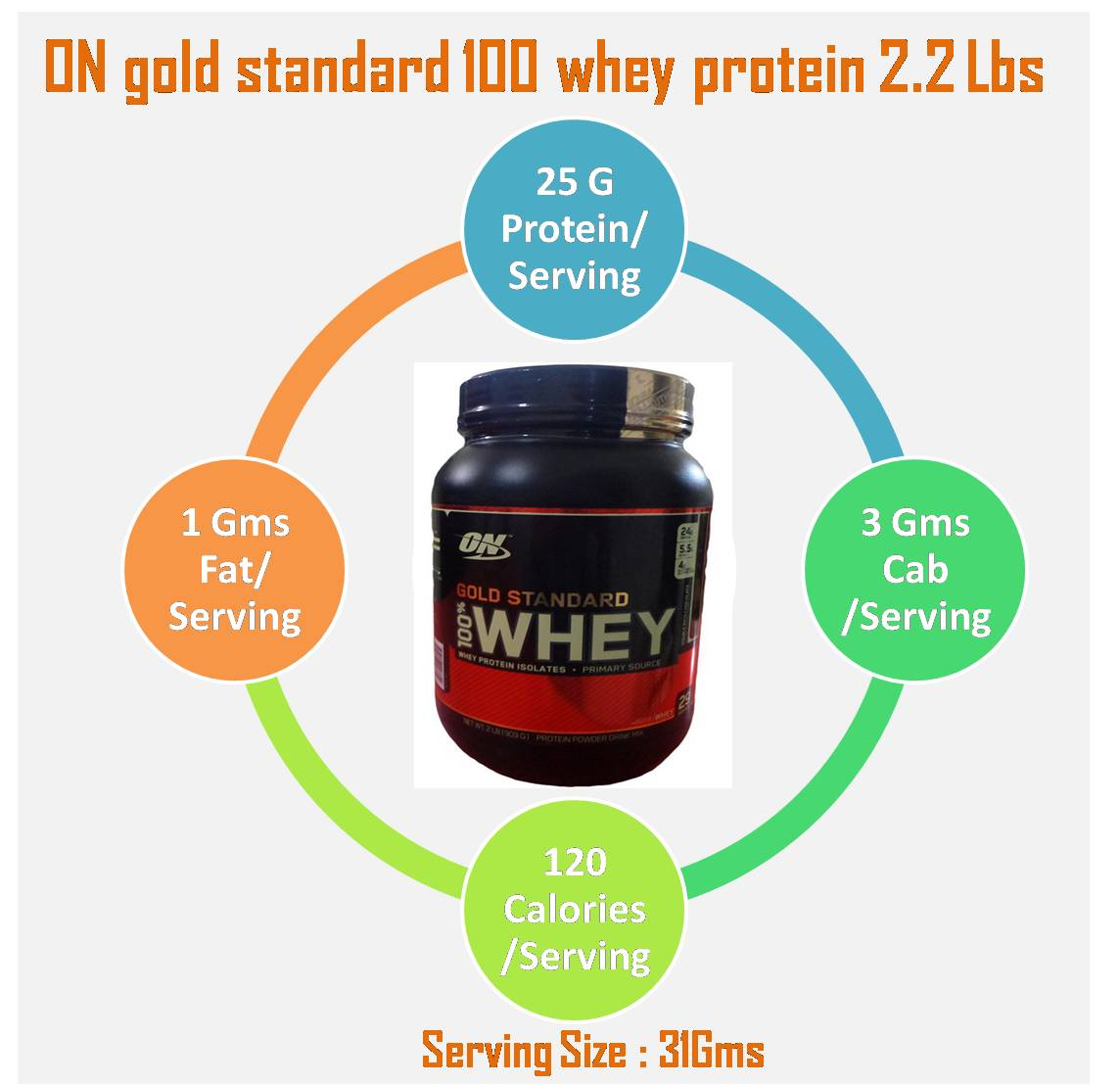 Benefits of On Gold Standard 100% Whey Protein