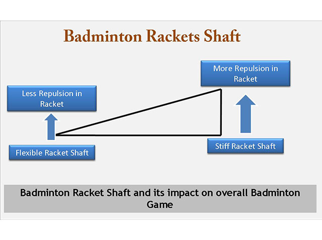 Badminton Rackets Shaft and its importance on overall badminton racket. Badminton racket and shaft ,