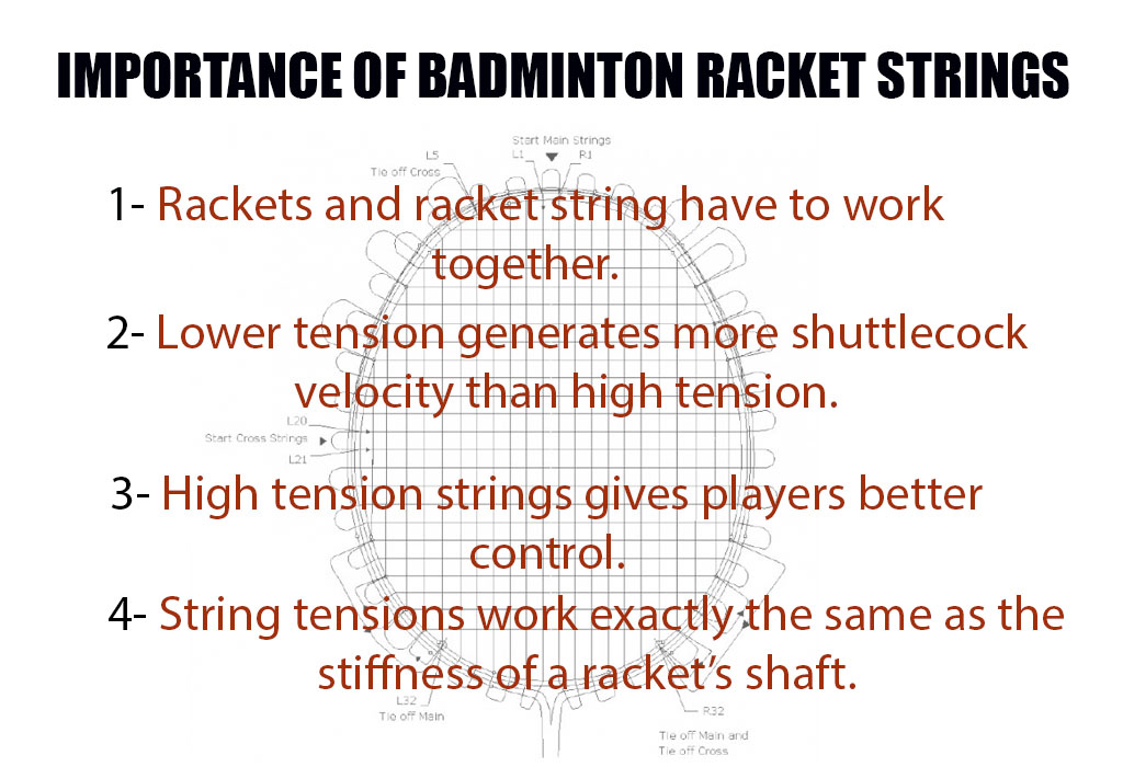 Importance of badminton racket string